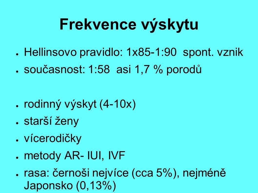 Frekvence výskytu ● Hellinsovo pravidlo: 1x85-1:90 spont. vznik ● současnost: 1:58 asi 1,7 % porodů ● rodinný výskyt (4-10x) ● starší ženy ● vícerodič