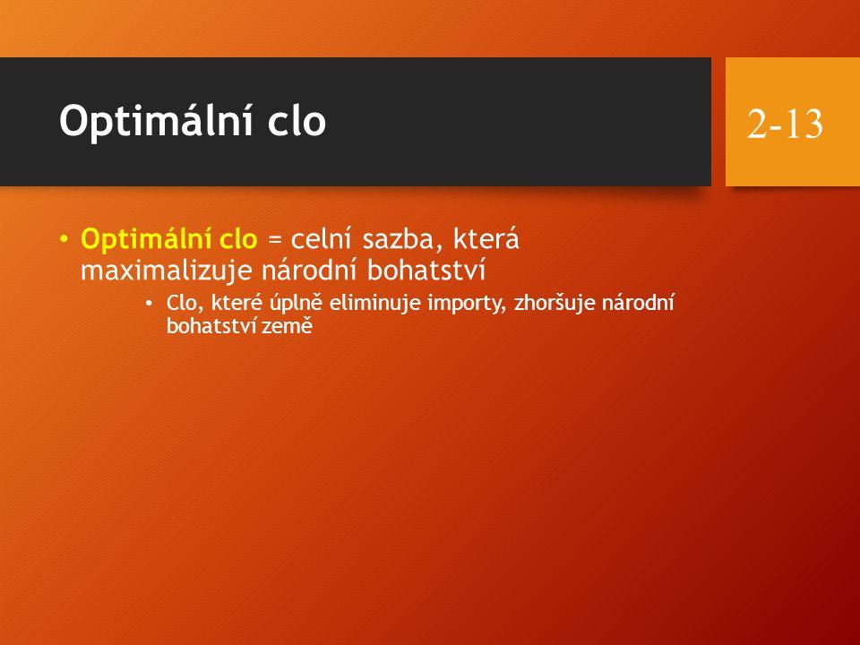 Optimální clo Optimální clo = celní sazba, která maximalizuje národní bohatství Clo, které úplně eliminuje importy, zhoršuje národní bohatství země 2-13