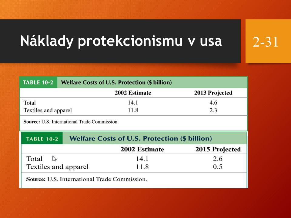 Náklady protekcionismu v usa 2-31