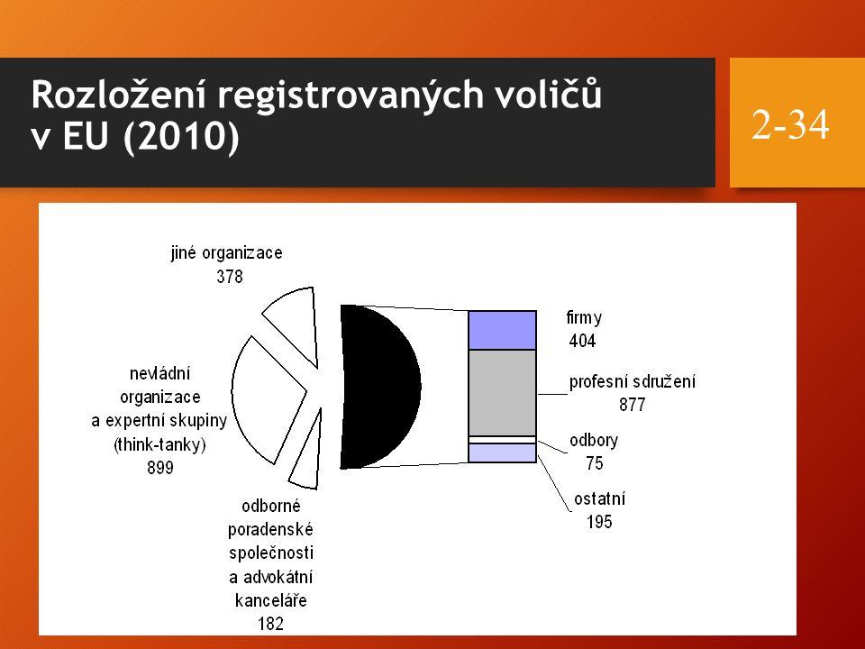 Rozložení registrovaných voličů v EU (2010) 2-34