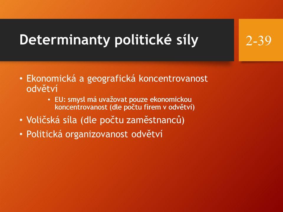 Determinanty politické síly Ekonomická a geografická koncentrovanost odvětví EU: smysl má uvažovat pouze ekonomickou koncentrovanost (dle počtu firem v odvětví) Voličská síla (dle počtu zaměstnanců) Politická organizovanost odvětví 2-39
