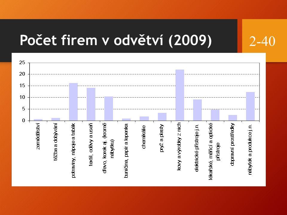 Počet firem v odvětví (2009) 2-40