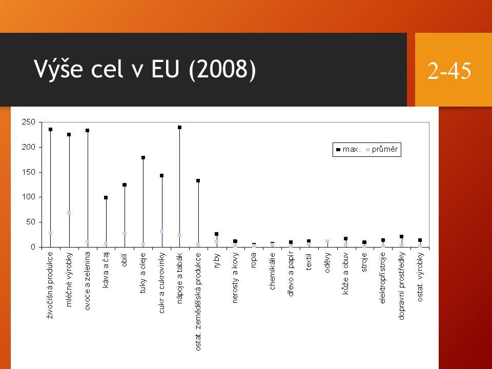 Výše cel v EU (2008) 2-45