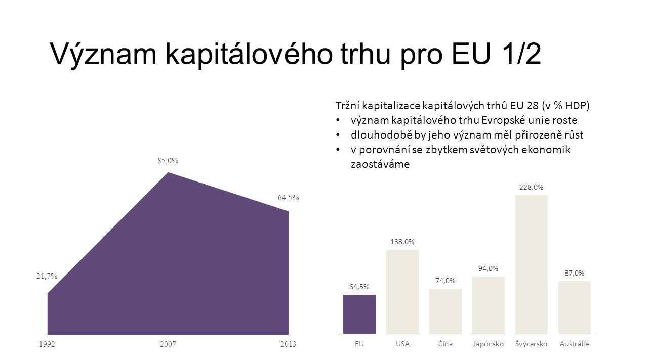 Význam kapitálového trhu pro EU 1/2 Tržní kapitalizace kapitálových trhů EU 28 (v % HDP) význam kapitálového trhu Evropské unie roste dlouhodobě by jeho význam měl přirozeně růst v porovnání se zbytkem světových ekonomik zaostáváme