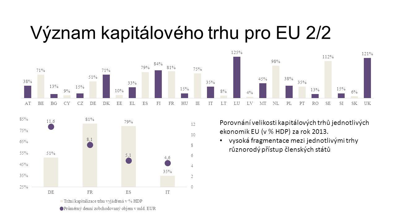 Význam kapitálového trhu pro EU 2/2 Porovnání velikosti kapitálových trhů jednotlivých ekonomik EU (v % HDP) za rok 2013.