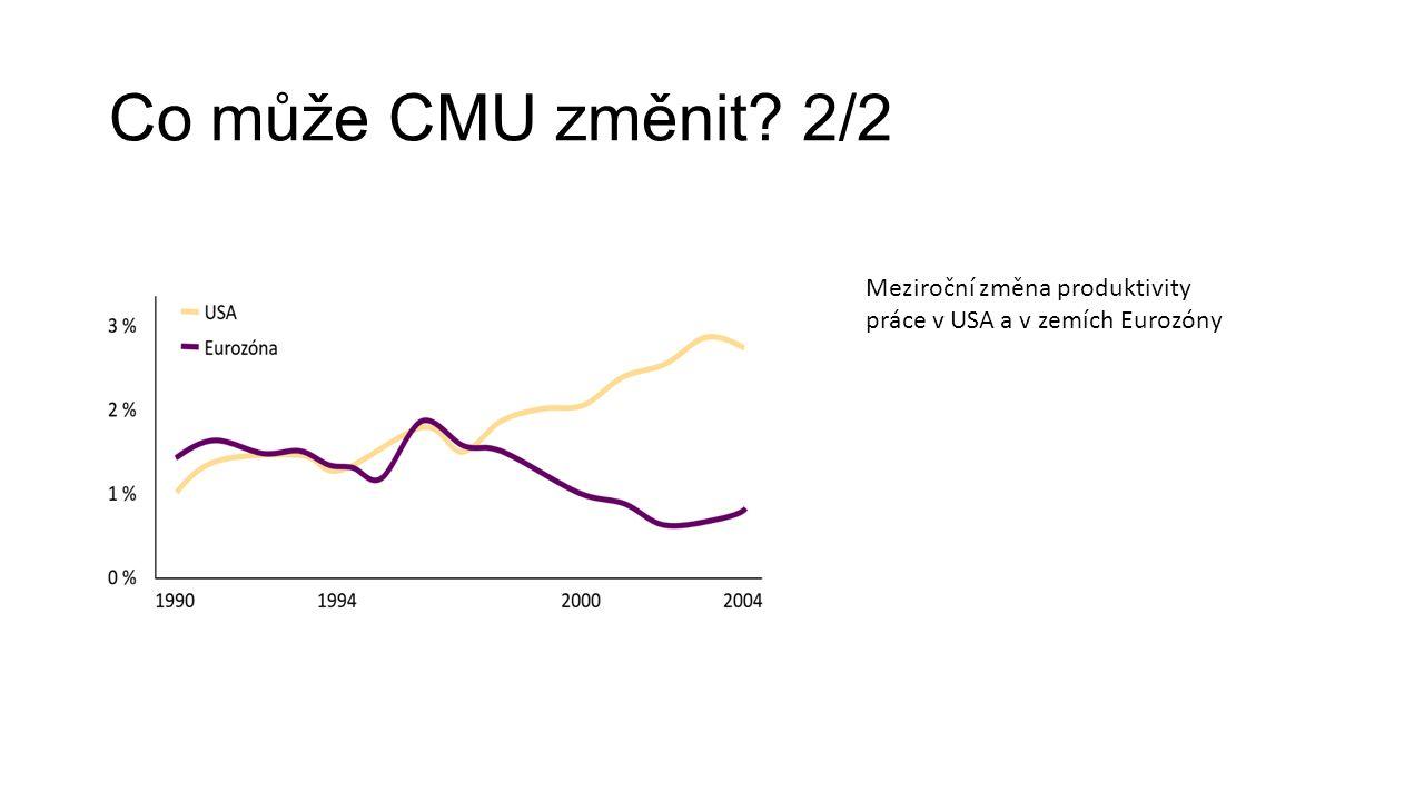 Co může CMU změnit 2/2 Meziroční změna produktivity práce v USA a v zemích Eurozóny