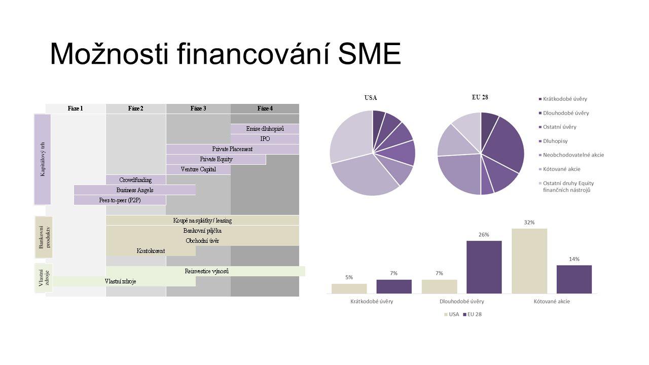 Možnosti financování SME EU 28 USA