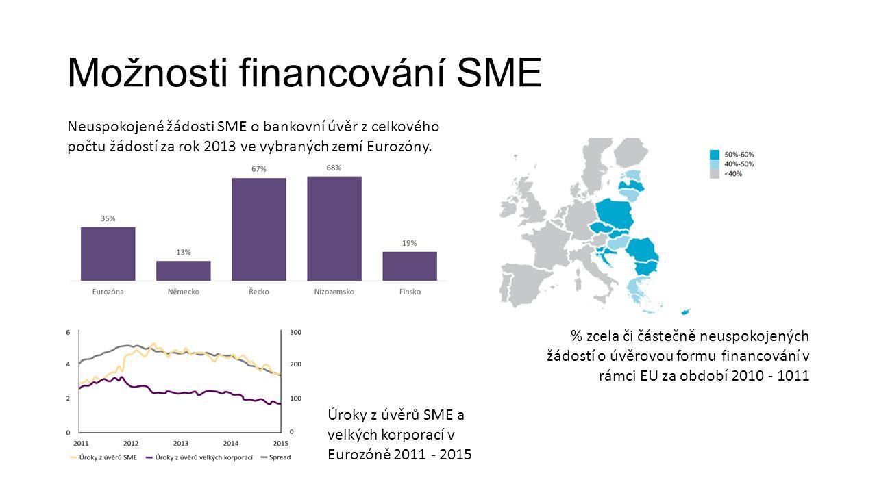 Možnosti financování SME Neuspokojené žádosti SME o bankovní úvěr z celkového počtu žádostí za rok 2013 ve vybraných zemí Eurozóny.