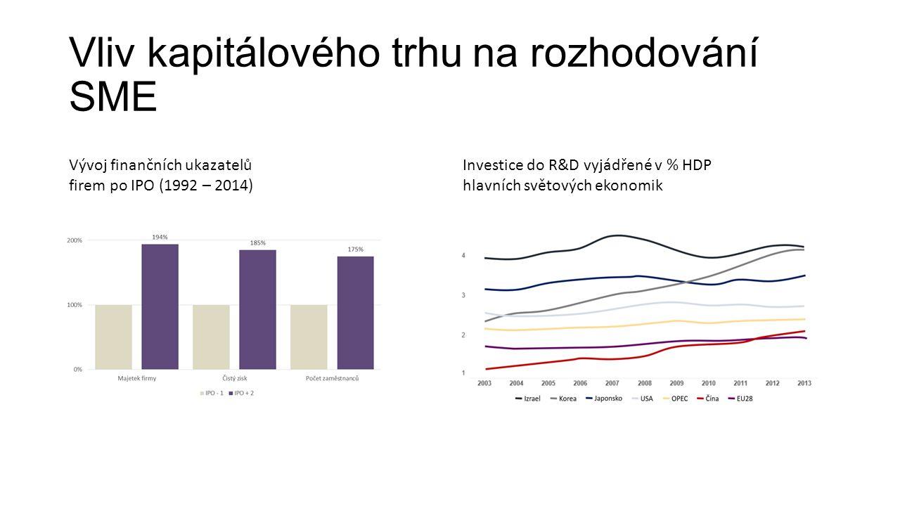 Vliv kapitálového trhu na rozhodování SME Vývoj finančních ukazatelů firem po IPO (1992 – 2014) Investice do R&D vyjádřené v % HDP hlavních světových ekonomik