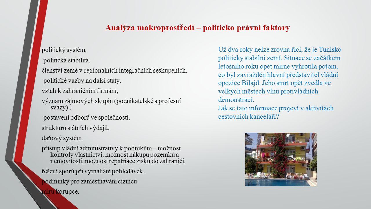 Analýza makroprostředí – politicko právní faktory politický systém, politická stabilita, členství země v regionálních integračních seskupeních, politické vazby na další státy, vztah k zahraničním firmám, význam zájmových skupin (podnikatelské a profesní svazy), postavení odborů ve společnosti, strukturu státních výdajů, daňový systém, přístup vládní administrativy k podnikům – možnost kontroly vlastnictví, možnost nákupu pozemků a nemovitostí, možnost repatriace zisku do zahraničí, řešení sporů při vymáhání pohledávek, podmínky pro zaměstnávání cizinců míru korupce.
