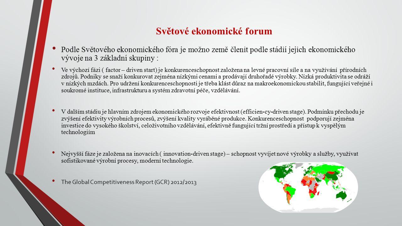 Světové ekonomické forum Podle Světového ekonomického fóra je možno země členit podle stádií jejich ekonomického vývoje na 3 základní skupiny : Ve výchozí fázi ( factor – driven start) je konkurenceschopnost založena na levné pracovní síle a na využívání přírodních zdrojů.