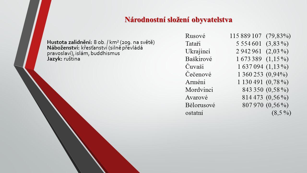 Národnostní složení obyvatelstva Rusové 115 889 107(79,83%) Tataři 5 554 601(3,83 %) Ukrajinci 2 942 961(2,03 %) Baškirové 1 673 389(1,15 %) Čuvaši 1 637 094(1,13 %) Čečenové 1 360 253(0,94%) Arméni 1 130 491(0,78 %) Mordvinci 843 350(0,58 %) Avarové 814 473(0,56 %) Bělorusové 807 970(0,56 %) ostatní (8,5 %) Hustota zalidnění: 8 ob.