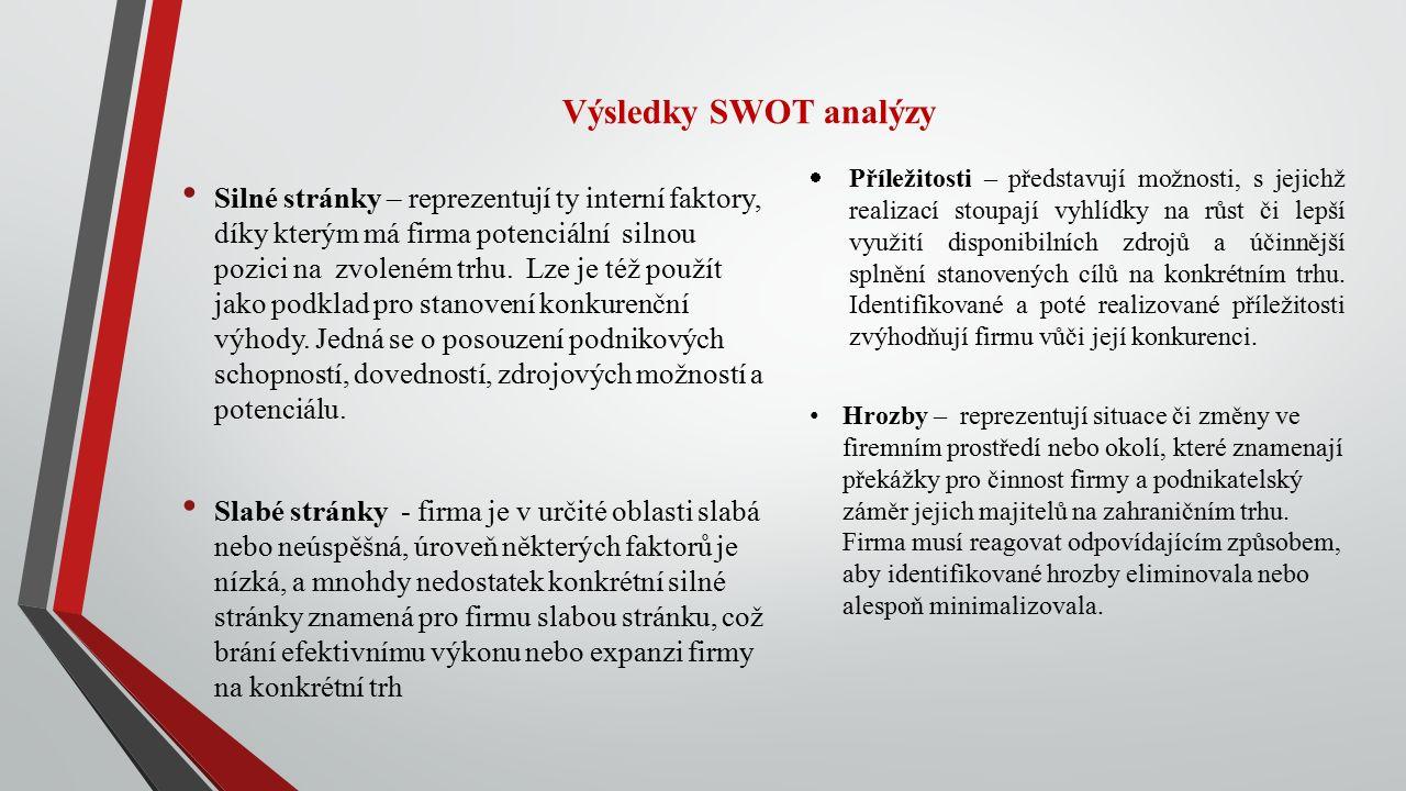 Výsledky SWOT analýzy Silné stránky – reprezentují ty interní faktory, díky kterým má firma potenciální silnou pozici na zvoleném trhu.