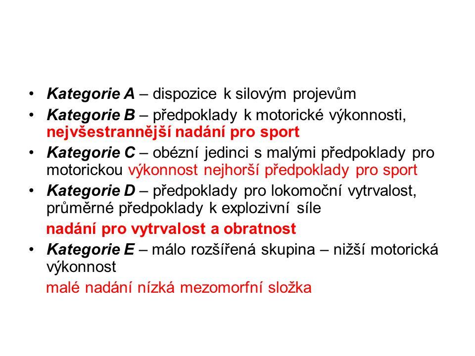 Kategorie A – dispozice k silovým projevům Kategorie B – předpoklady k motorické výkonnosti, nejvšestrannější nadání pro sport Kategorie C – obézní jedinci s malými předpoklady pro motorickou výkonnost nejhorší předpoklady pro sport Kategorie D – předpoklady pro lokomoční vytrvalost, průměrné předpoklady k explozivní síle nadání pro vytrvalost a obratnost Kategorie E – málo rozšířená skupina – nižší motorická výkonnost malé nadání nízká mezomorfní složka