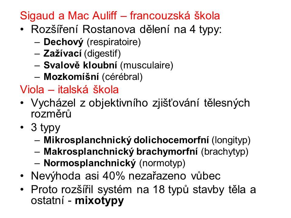 Sigaud a Mac Auliff – francouzská škola Rozšíření Rostanova dělení na 4 typy: –Dechový (respiratoire) –Zažívací (digestif) –Svalově kloubní (musculaire) –Mozkomíšní (cérébral) Viola – italská škola Vycházel z objektivního zjišťování tělesných rozměrů 3 typy –Mikrosplanchnický dolichocemorfní (longityp) –Makrosplanchnický brachymorfní (brachytyp) –Normosplanchnický (normotyp) Nevýhoda asi 40% nezařazeno vůbec Proto rozšířil systém na 18 typů stavby těla a ostatní - mixotypy