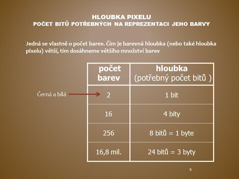 HLOUBKA PIXELU POČET BITŮ POTŘEBNÝCH NA REPREZENTACI JEHO BARVY počet barev hloubka (potřebný počet bitů ) 21 bit 164 bity 2568 bitů = 1 byte 16,8 mil