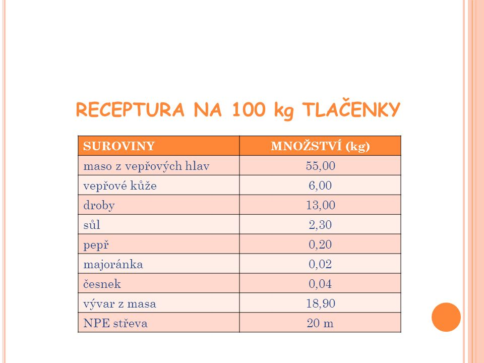 RECEPTURA NA 100 kg TLAČENKY SUROVINYMNOŽSTVÍ (kg) maso z vepřových hlav55,00 vepřové kůže6,00 droby13,00 sůl2,30 pepř0,20 majoránka0,02 česnek0,04 vývar z masa18,90 NPE střeva20 m