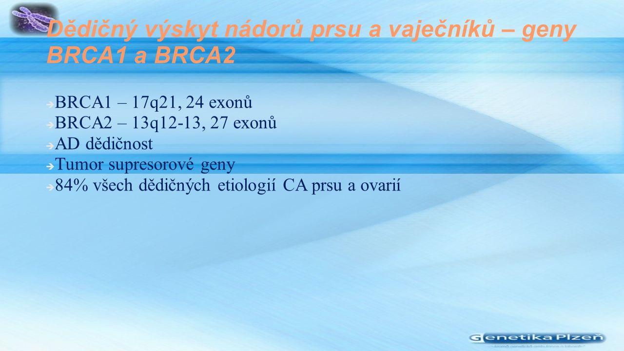 Dědičný výskyt nádorů prsu a vaječníků – geny BRCA1 a BRCA2  BRCA1 – 17q21, 24 exonů  BRCA2 – 13q12-13, 27 exonů  AD dědičnost  Tumor supresorové geny  84% všech dědičných etiologií CA prsu a ovarií