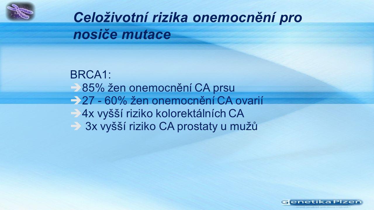 Celoživotní rizika onemocnění pro nosiče mutace BRCA1:  85% žen onemocnění CA prsu  27 - 60% žen onemocnění CA ovarií  4x vyšší riziko kolorektálních CA  3x vyšší riziko CA prostaty u mužů