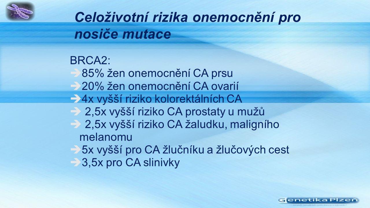 Celoživotní rizika onemocnění pro nosiče mutace BRCA2:  85% žen onemocnění CA prsu  20% žen onemocnění CA ovarií  4x vyšší riziko kolorektálních CA  2,5x vyšší riziko CA prostaty u mužů  2,5x vyšší riziko CA žaludku, maligního melanomu  5x vyšší pro CA žlučníku a žlučových cest  3,5x pro CA slinivky
