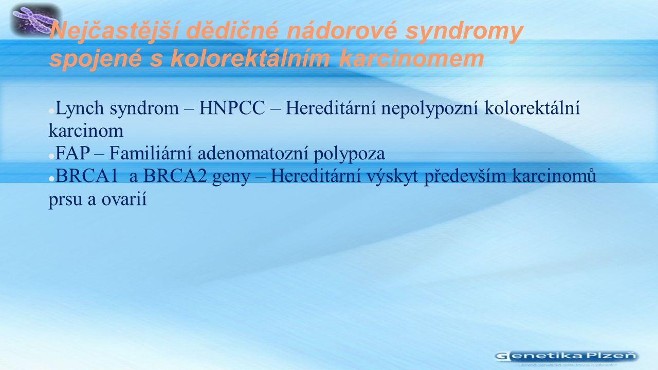 Nejčastější dědičné nádorové syndromy spojené s kolorektálním karcinomem Lynch syndrom – HNPCC – Hereditární nepolypozní kolorektální karcinom FAP – Familiární adenomatozní polypoza BRCA1 a BRCA2 geny – Hereditární výskyt především karcinomů prsu a ovarií