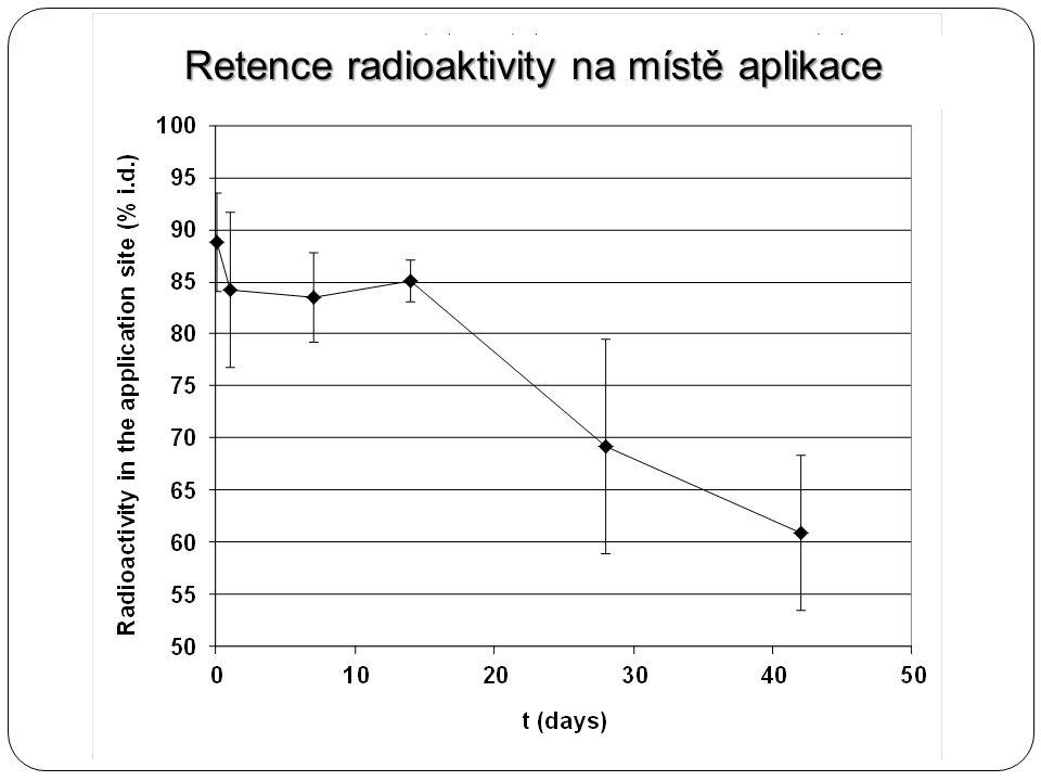 Retence radioaktivity na místě aplikace