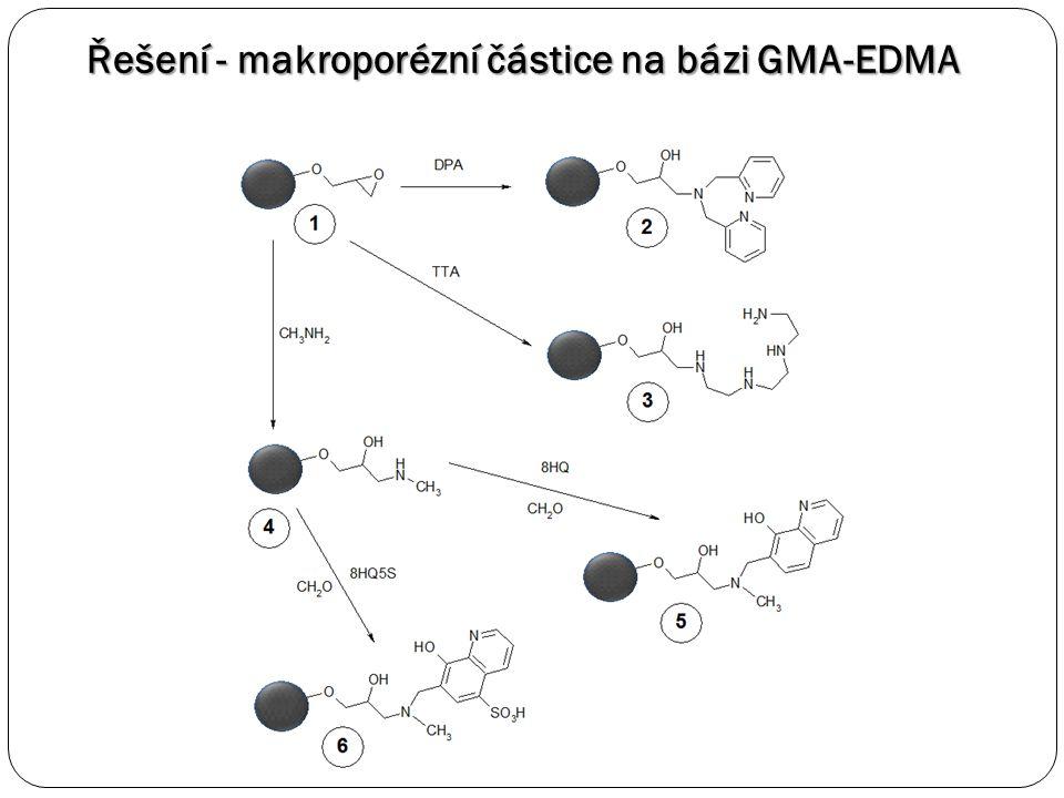 Řešení - makroporézní částice na bázi GMA-EDMA