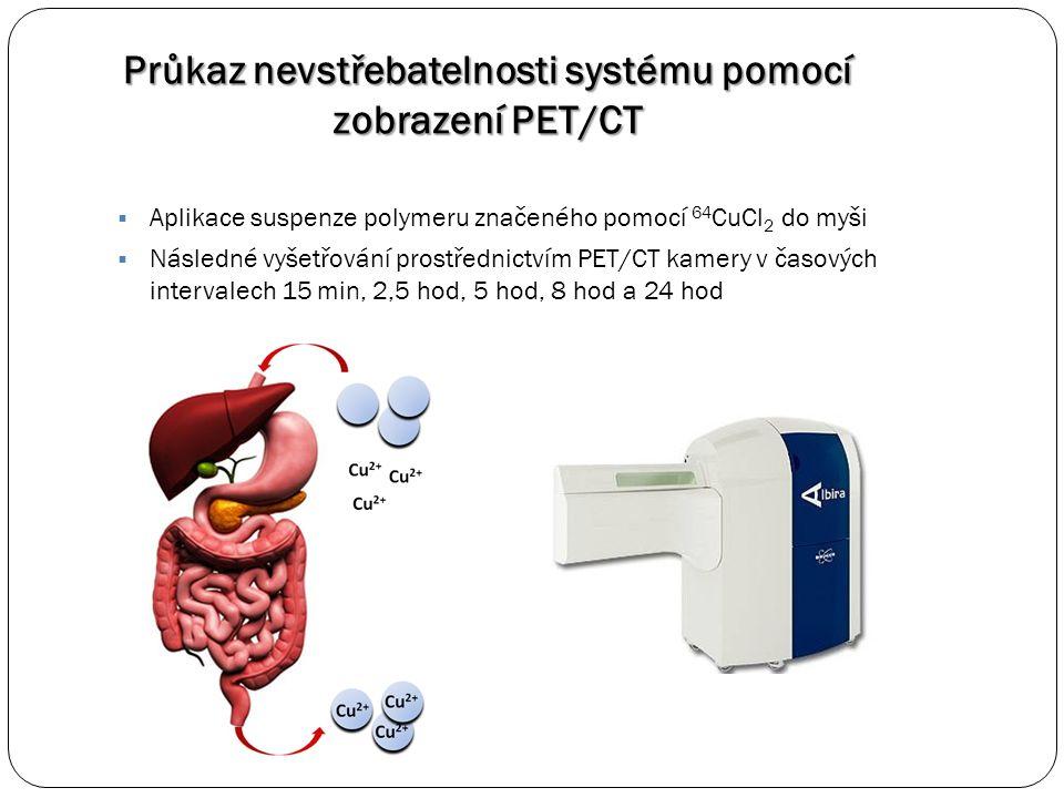  Aplikace suspenze polymeru značeného pomocí 64 CuCl 2 do myši  Následné vyšetřování prostřednictvím PET/CT kamery v časových intervalech 15 min, 2,5 hod, 5 hod, 8 hod a 24 hod Průkaz nevstřebatelnosti systému pomocí zobrazení PET/CT