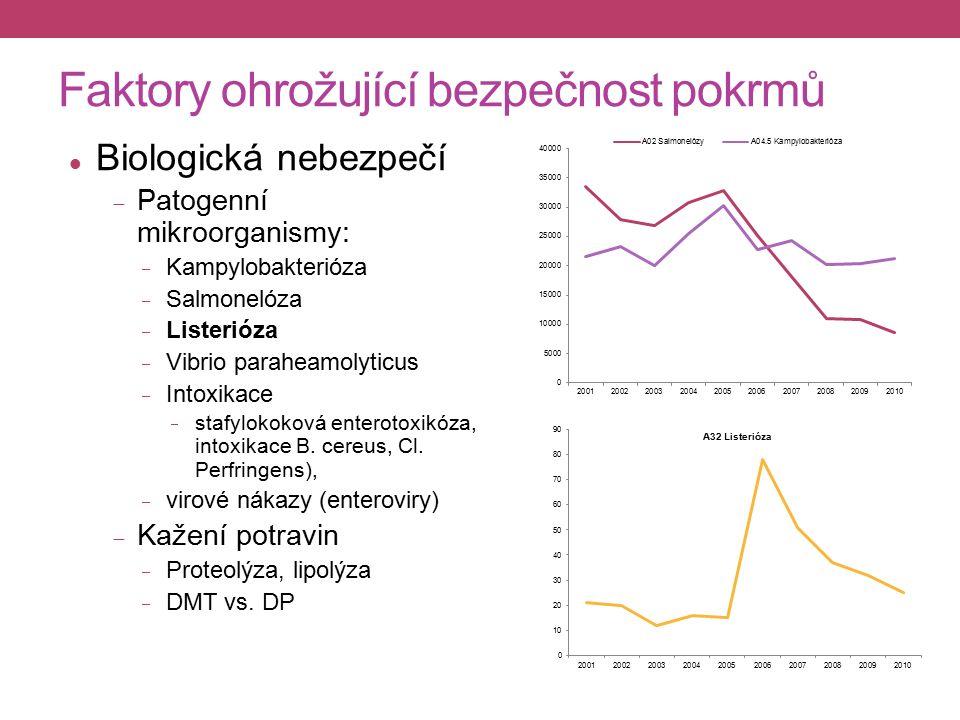 Faktory ohrožující bezpečnost pokrmů Biologická nebezpečí  Patogenní mikroorganismy:  Kampylobakterióza  Salmonelóza  Listerióza  Vibrio paraheamolyticus  Intoxikace  stafylokoková enterotoxikóza, intoxikace B.