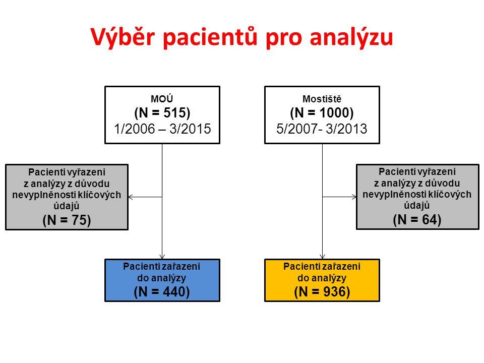 Výběr pacientů pro analýzu MOÚ (N = 515) 1/2006 – 3/2015 Pacienti zařazeni do analýzy (N = 440) Pacienti vyřazeni z analýzy z důvodu nevyplněnosti klíčových údajů (N = 75) Mostiště (N = 1000) 5/2007- 3/2013 Pacienti zařazeni do analýzy (N = 936) Pacienti vyřazeni z analýzy z důvodu nevyplněnosti klíčových údajů (N = 64)