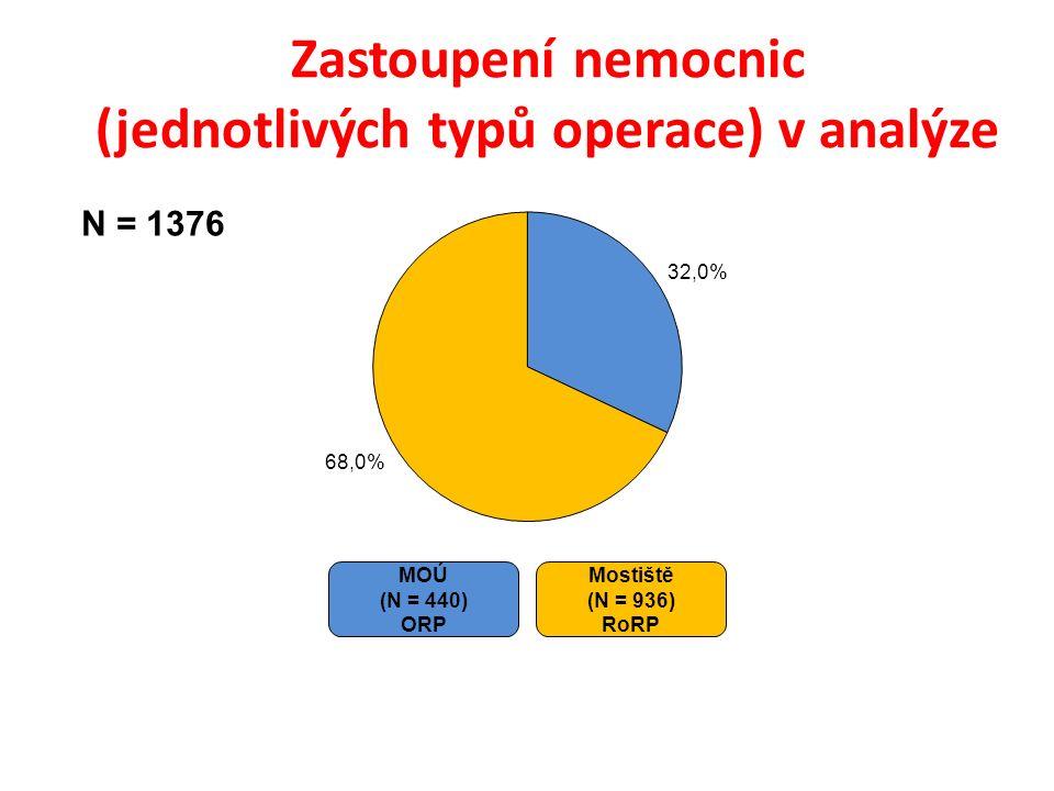 Zastoupení nemocnic (jednotlivých typů operace) v analýze MOÚ (N = 440) ORP Mostiště (N = 936) RoRP N = 1376