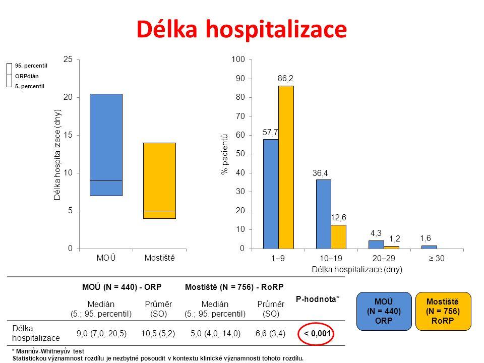 Délka hospitalizace MOÚ (N = 440) ORP Mostiště (N = 756) RoRP MOÚ (N = 440) - ORPMostiště (N = 756) - RoRP P-hodnota* Medián (5.; 95.