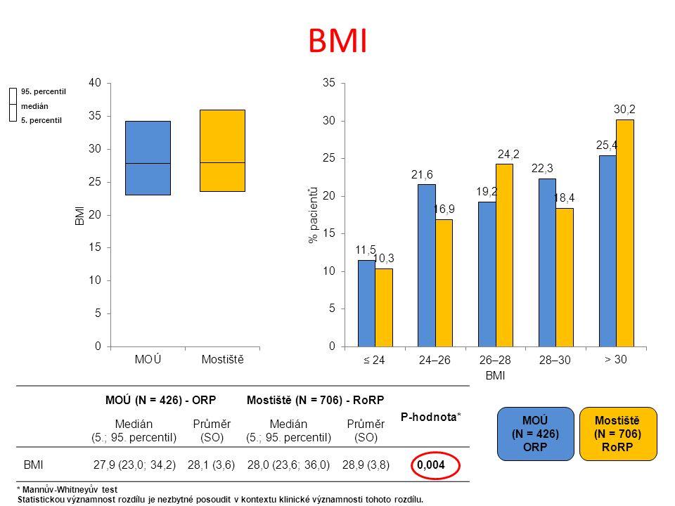 BMI MOÚ (N = 426) ORP Mostiště (N = 706) RoRP MOÚ (N = 426) - ORPMostiště (N = 706) - RoRP P-hodnota* Medián (5.; 95.