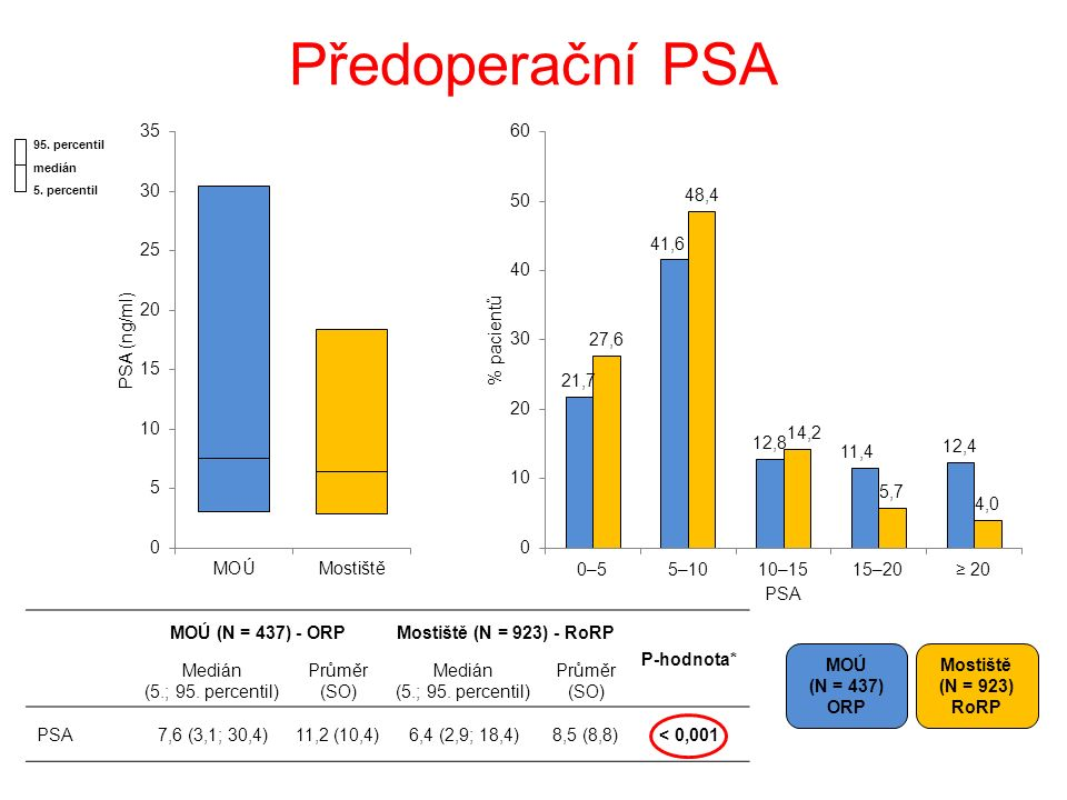 Předoperační PSA MOÚ (N = 437) ORP Mostiště (N = 923) RoRP MOÚ (N = 437) - ORPMostiště (N = 923) - RoRP P-hodnota* Medián (5.; 95.
