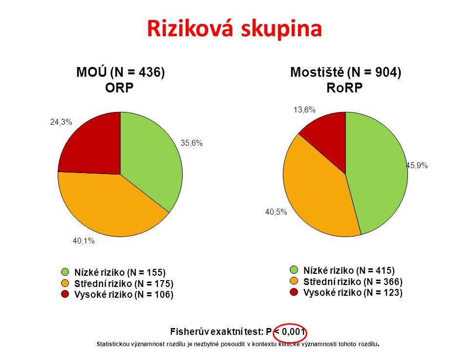 Riziková skupina Nízké riziko (N = 155) Střední riziko (N = 175) Vysoké riziko (N = 106) Nízké riziko (N = 415) Střední riziko (N = 366) Vysoké riziko (N = 123) MOÚ (N = 436) ORP Mostiště (N = 904) RoRP Fisherův exaktní test: P < 0,001 Statistickou významnost rozdílu je nezbytné posoudit v kontextu klinické významnosti tohoto rozdílu.