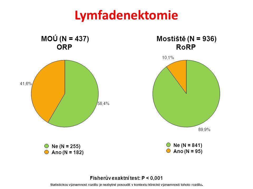 Lymfadenektomie Ne (N = 255) Ano (N = 182) Ne (N = 841) Ano (N = 95) MOÚ (N = 437) ORP Mostiště (N = 936) RoRP Fisherův exaktní test: P < 0,001 Statistickou významnost rozdílu je nezbytné posoudit v kontextu klinické významnosti tohoto rozdílu.