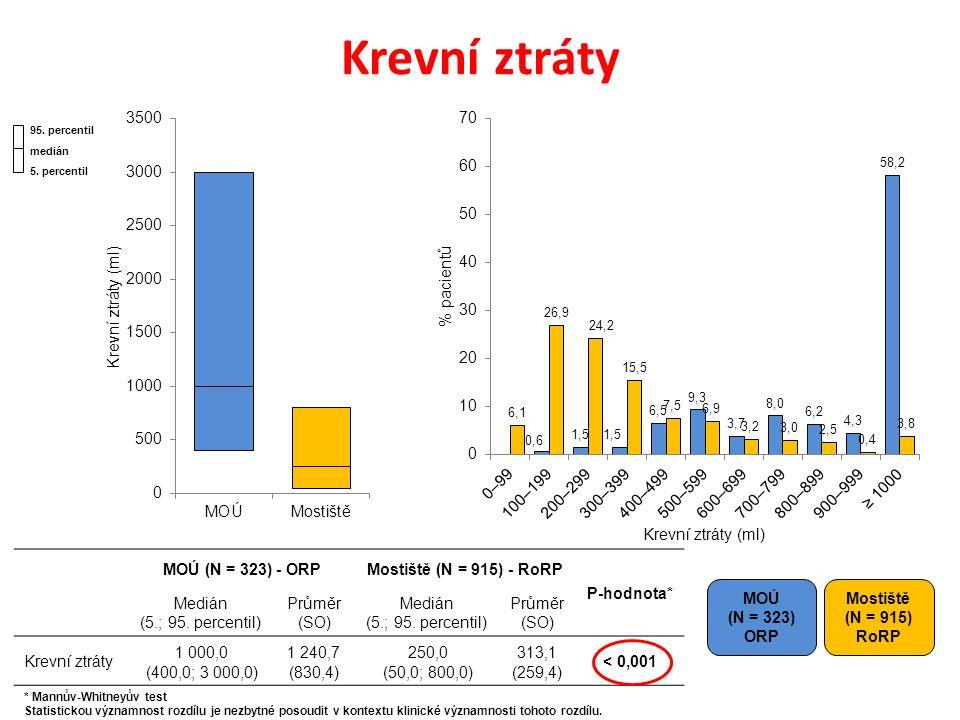 Krevní ztráty MOÚ (N = 323) ORP Mostiště (N = 915) RoRP MOÚ (N = 323) - ORPMostiště (N = 915) - RoRP P-hodnota* Medián (5.; 95.