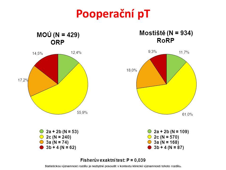 Pooperační pT 2a + 2b (N = 53) 2c (N = 240) 3a (N = 74) 3b + 4 (N = 62) MOÚ (N = 429) ORP Mostiště (N = 934) RoRP 2a + 2b (N = 109) 2c (N = 570) 3a (N = 168) 3b + 4 (N = 87) Fisherův exaktní test: P = 0,039 Statistickou významnost rozdílu je nezbytné posoudit v kontextu klinické významnosti tohoto rozdílu.