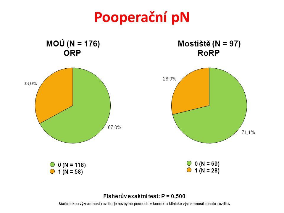 Pooperační pN 0 (N = 118) 1 (N = 58) 0 (N = 69) 1 (N = 28) MOÚ (N = 176) ORP Mostiště (N = 97) RoRP Fisherův exaktní test: P = 0,500 Statistickou významnost rozdílu je nezbytné posoudit v kontextu klinické významnosti tohoto rozdílu.