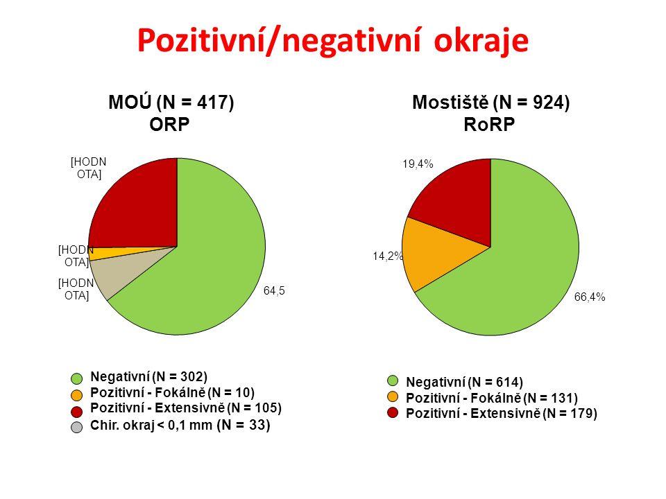 Pozitivní/negativní okraje Negativní (N = 302) Pozitivní - Fokálně (N = 10) Pozitivní - Extensivně (N = 105) Chir.