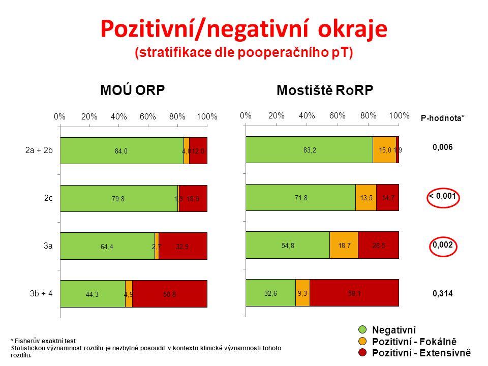 Pozitivní/negativní okraje (stratifikace dle pooperačního pT) Negativní Pozitivní - Fokálně Pozitivní - Extensivně MOÚ ORPMostiště RoRP P-hodnota* 0,006 < 0,001 0,002 0,314 * Fisherův exaktní test Statistickou významnost rozdílu je nezbytné posoudit v kontextu klinické významnosti tohoto rozdílu.