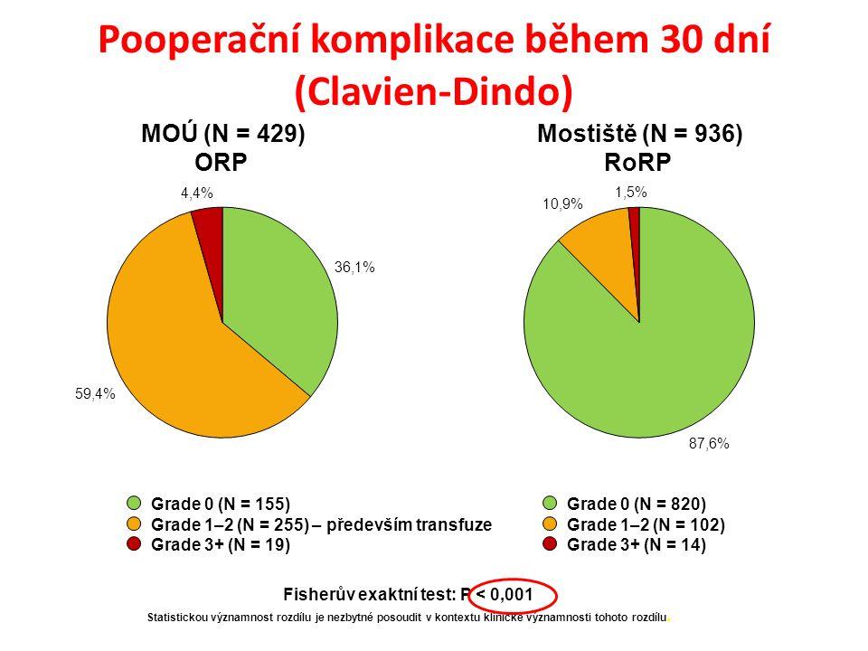 MOÚ (N = 429) ORP Mostiště (N = 936) RoRP Pooperační komplikace během 30 dní (Clavien-Dindo) Grade 0 (N = 155) Grade 1–2 (N = 255) – především transfuze Grade 3+ (N = 19) Grade 0 (N = 820) Grade 1–2 (N = 102) Grade 3+ (N = 14) Fisherův exaktní test: P < 0,001 Statistickou významnost rozdílu je nezbytné posoudit v kontextu klinické významnosti tohoto rozdílu.