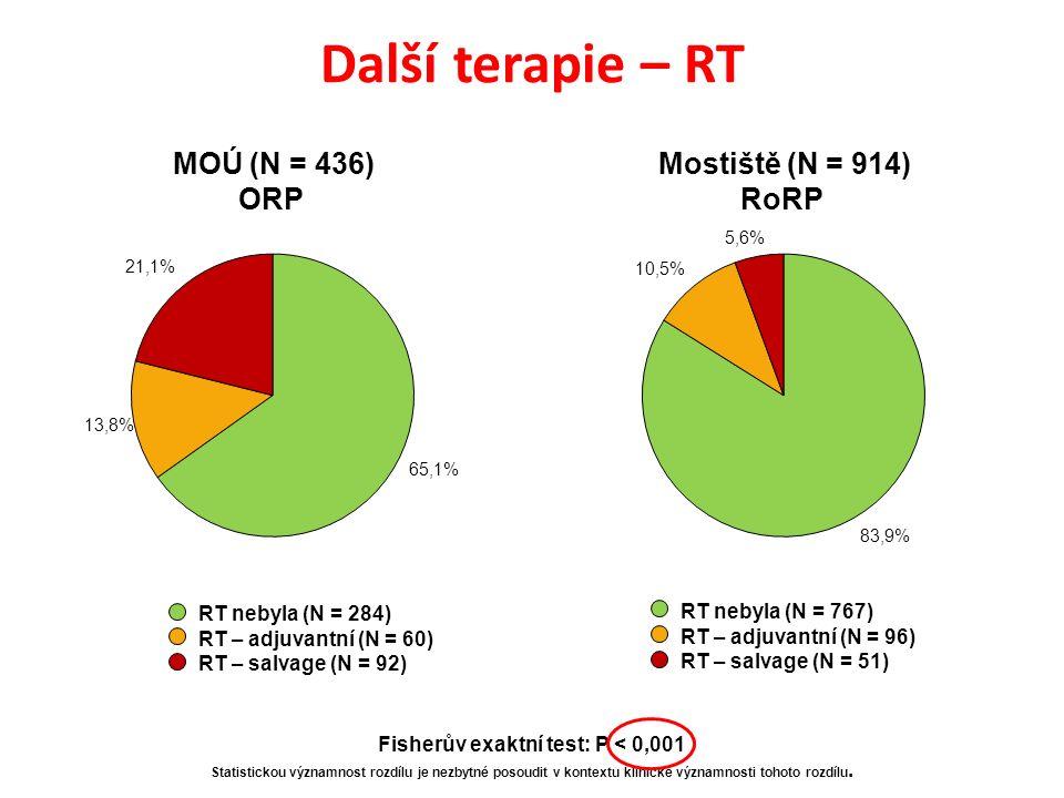 Další terapie – RT RT nebyla (N = 284) RT – adjuvantní (N = 60) RT – salvage (N = 92) MOÚ (N = 436) ORP Mostiště (N = 914) RoRP RT nebyla (N = 767) RT – adjuvantní (N = 96) RT – salvage (N = 51) Fisherův exaktní test: P < 0,001 Statistickou významnost rozdílu je nezbytné posoudit v kontextu klinické významnosti tohoto rozdílu.