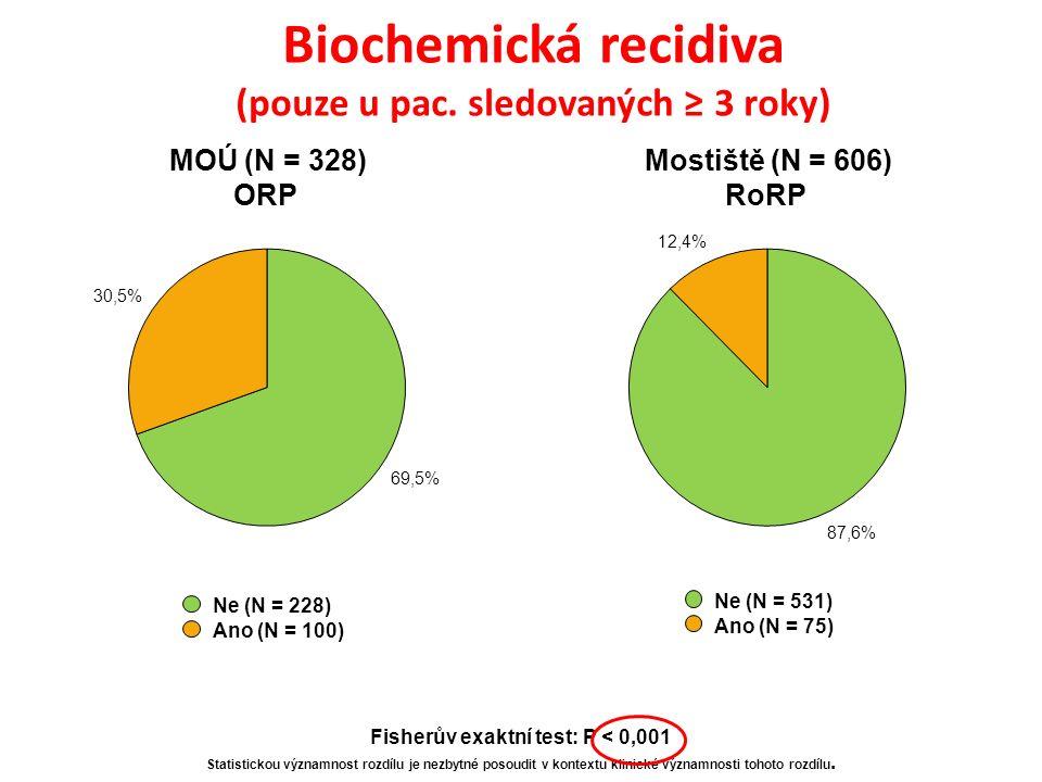 Biochemická recidiva (pouze u pac.