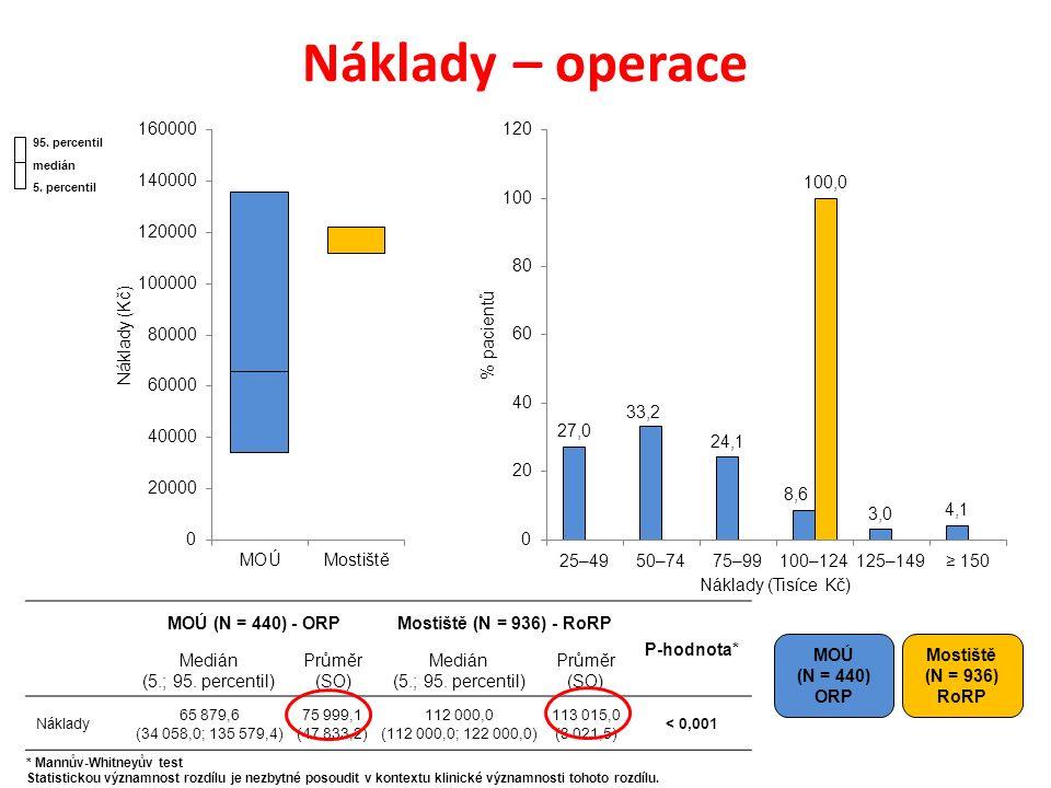 Náklady – operace MOÚ (N = 440) ORP Mostiště (N = 936) RoRP MOÚ (N = 440) - ORPMostiště (N = 936) - RoRP P-hodnota* Medián (5.; 95.