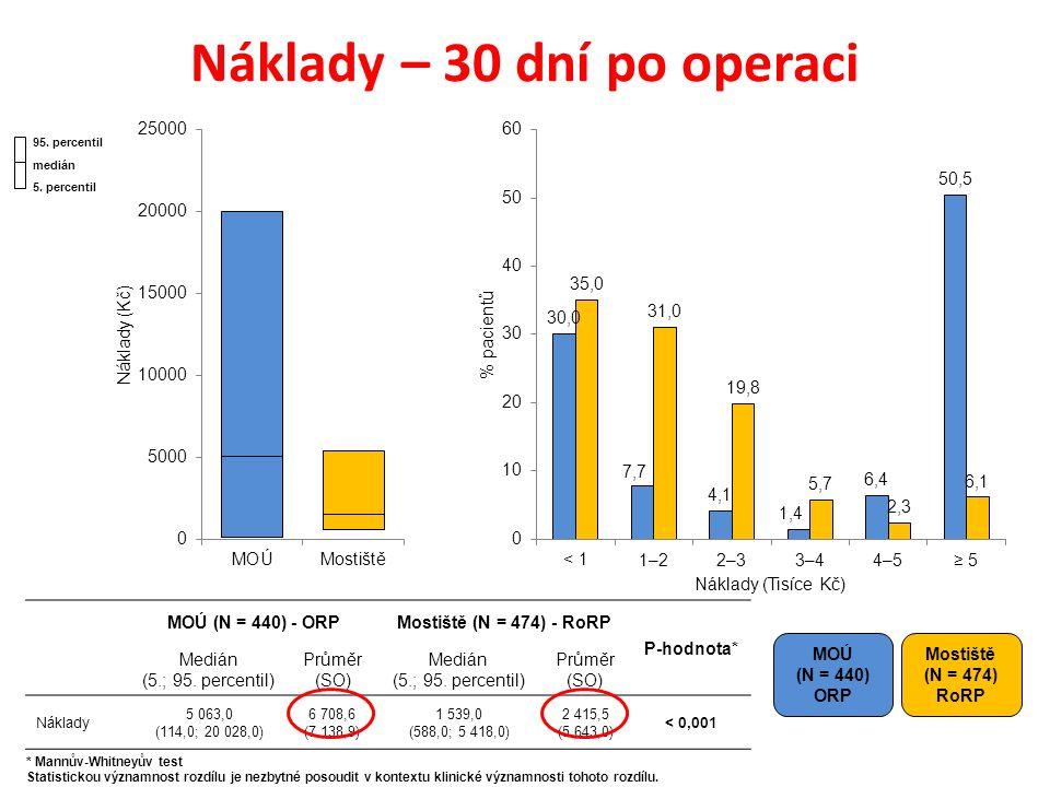 Náklady – 30 dní po operaci MOÚ (N = 440) ORP Mostiště (N = 474) RoRP MOÚ (N = 440) - ORPMostiště (N = 474) - RoRP P-hodnota* Medián (5.; 95.