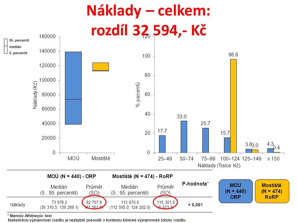 Náklady – celkem: rozdíl 32 594,- Kč MOÚ (N = 440) ORP Mostiště (N = 474) RoRP MOÚ (N = 440) - ORPMostiště (N = 474) - RoRP P-hodnota* Medián (5.; 95.