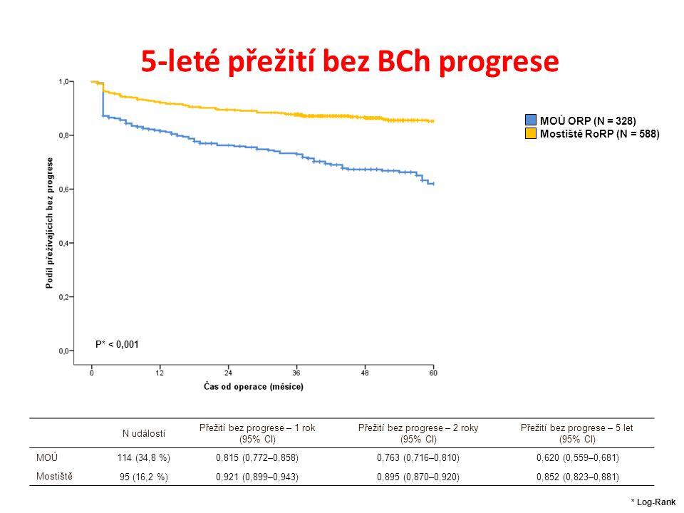 5-leté přežití bez BCh progrese MOÚ ORP (N = 328) Mostiště RoRP (N = 588) N událostí Přežití bez progrese – 1 rok (95% CI) Přežití bez progrese – 2 roky (95% CI) Přežití bez progrese – 5 let (95% CI) MOÚ 114 (34,8 %)0,815 (0,772–0,858)0,763 (0,716–0,810)0,620 (0,559–0,681) Mostiště 95 (16,2 %)0,921 (0,899–0,943)0,895 (0,870–0,920)0,852 (0,823–0,881) P* < 0,001 * Log-Rank