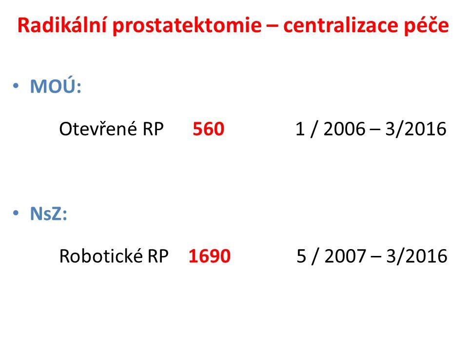 Radikální prostatektomie – centralizace péče MOÚ: Otevřené RP 560 1 / 2006 – 3/2016 NsZ: Robotické RP 1690 5 / 2007 – 3/2016