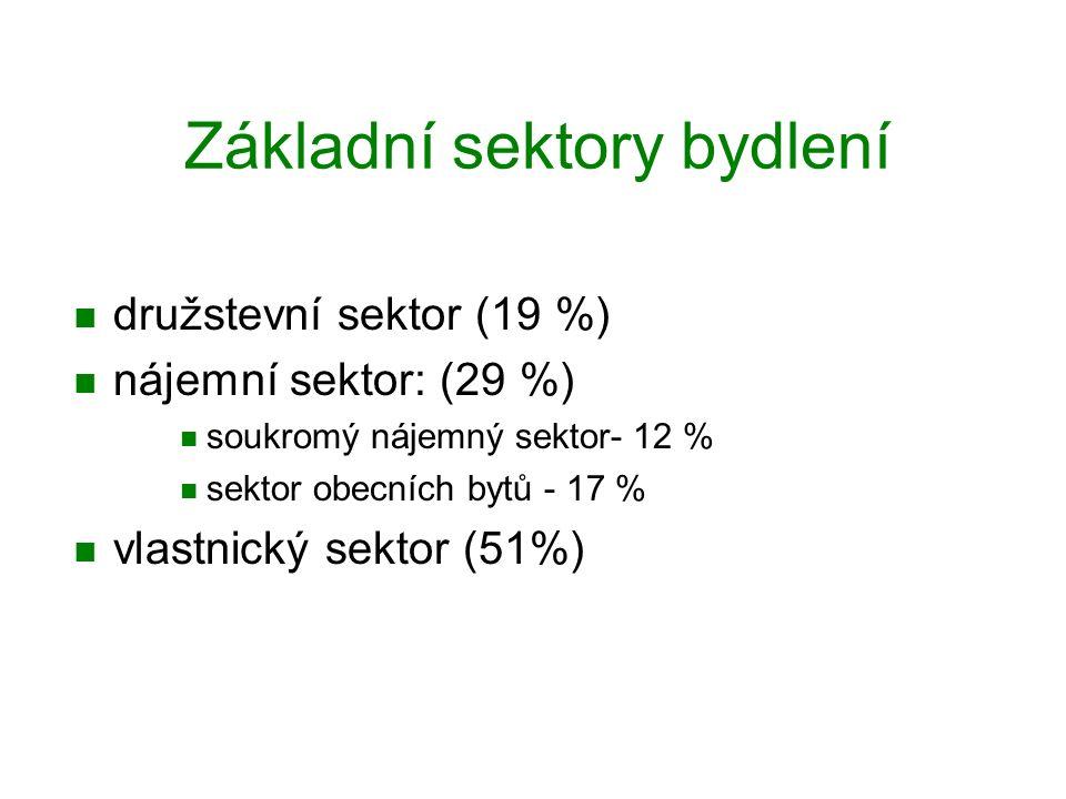 Základní sektory bydlení družstevní sektor (19 %) nájemní sektor: (29 %) soukromý nájemný sektor- 12 % sektor obecních bytů - 17 % vlastnický sektor (51%)